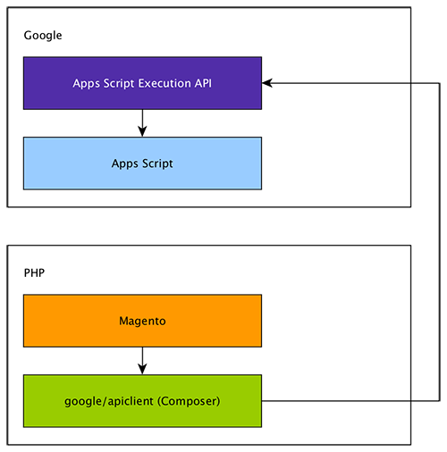 Diagram of Magento and Google Apps Script integration