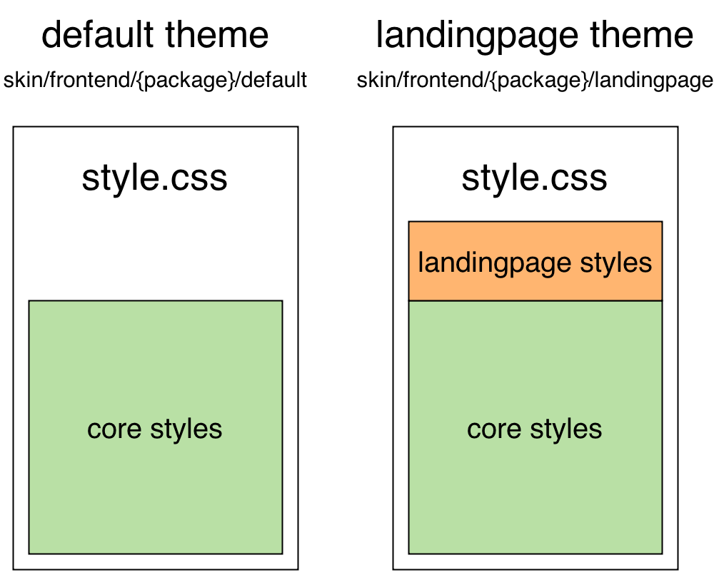 Diagram of Magento themes and SASS Compass styling